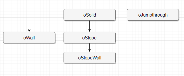 Platformer engine object hierarchy